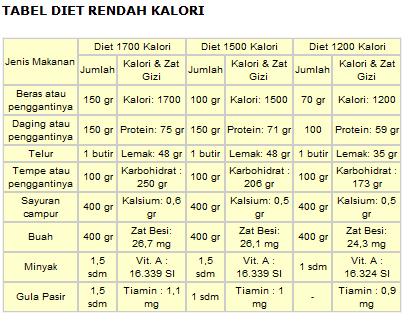 Resep Makanan Diet Rendah Kalori – Info Sehat Keluarga