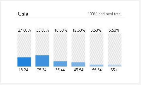 Statistik Pengunjung Infosehatkeluarga berdasarkan usia Maret 2016